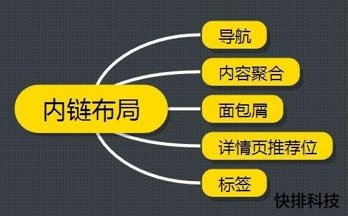 [刷百度快照]网站内链建设对优化有什么作用-梅花SEO