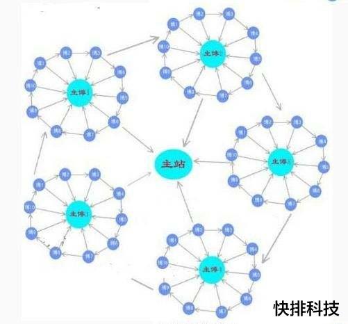 [高质量外链]什么是链轮、SEO优化中轮链是怎么做到的-梅花SEO
