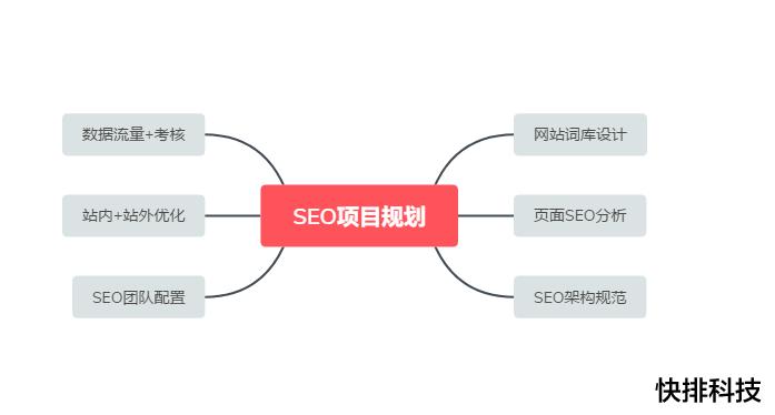 [单词优化]SEO项目规划设计方案(附SEO提案流程图)-梅花SEO