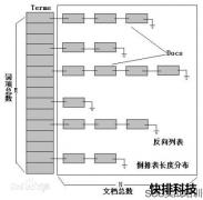 [北京网站制作]SEO算法:从倒排索引看搜索引