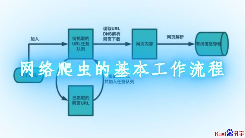网络爬虫流程