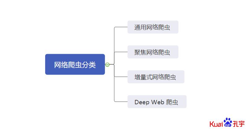 网络爬虫的分类