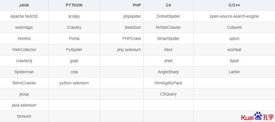 主流语言爬虫框架列表