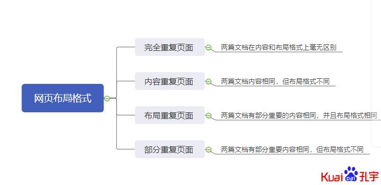 [网页去重]网络爬虫过程中5种网页去重方法简要介绍和指纹算法-梅花SEO