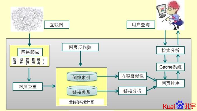搜索引擎整體架構
